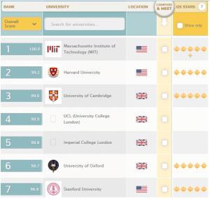 Mejores universidades en el mundo 2013 - Top Universities