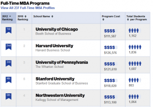 Top Business School Rankings: MBA - Business Week