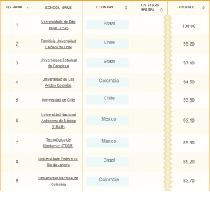 Mejores universidades en Latinoamérica 2013 - Top Universities