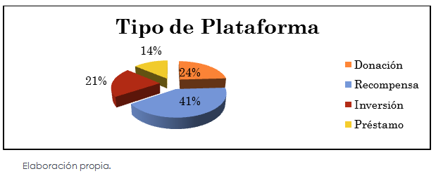 Figura 2 - Crowdfunding- Tipo de Plataforma