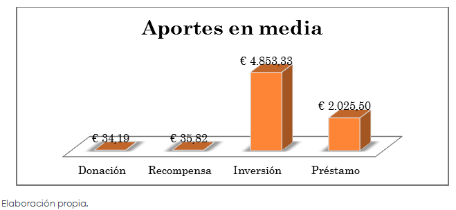 Figura 3 - Crowdfunding- Aportes en media