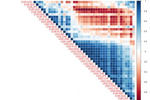 Matriz de correlación de los principales pares de divisas con R