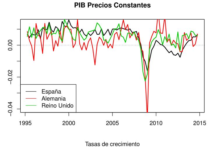 PIB Precios Constantes - Tasas de Crecimiento