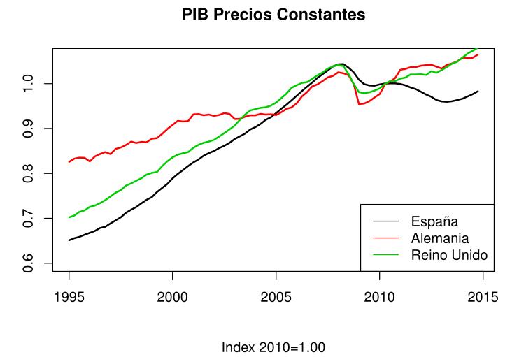 PIB Precios Constantes