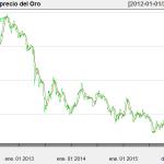 Evolución del precio de Commodities: Descarga y análisis con R